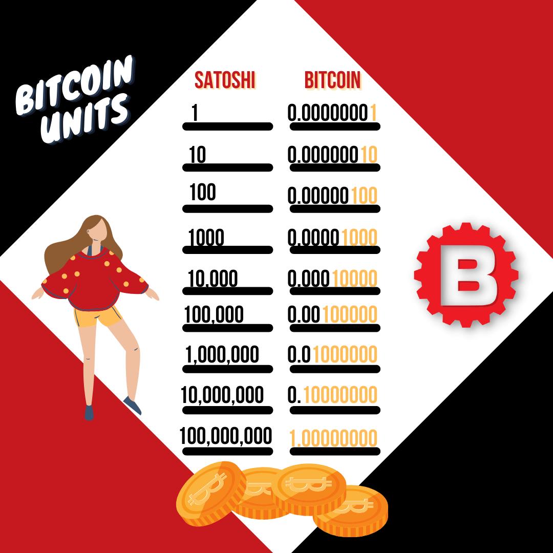 breakdown of each unit of bitcoin